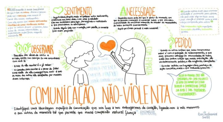 a-comunicacao-nao-violenta-e-a-cultura-da-paz-1521309514